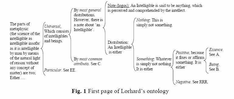 Translation of Lorhard's Diagraph of Ontology