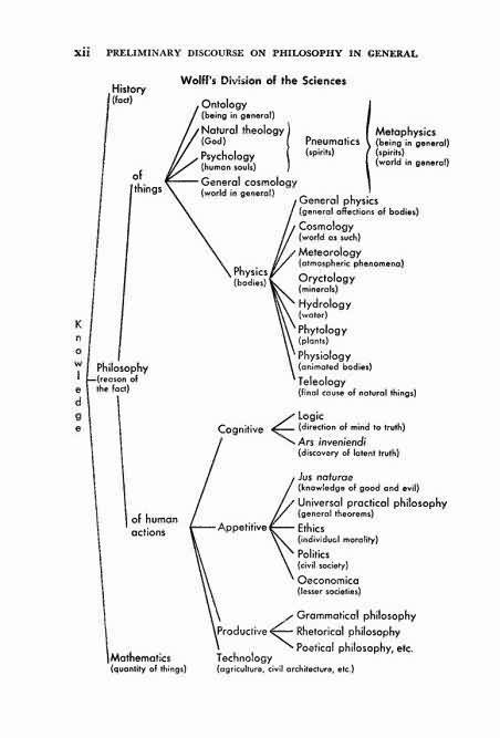 Christian Wolff Classification of sciences